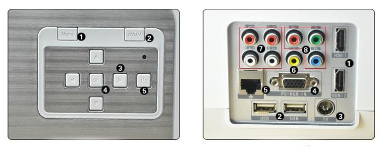 Controles integrados y conexiones proyector LED-86 +