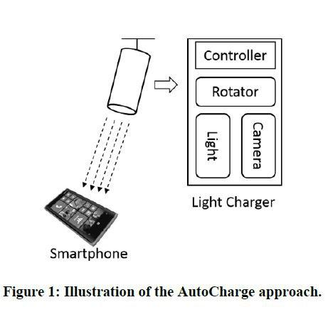 Microsoft AutoCharge 1