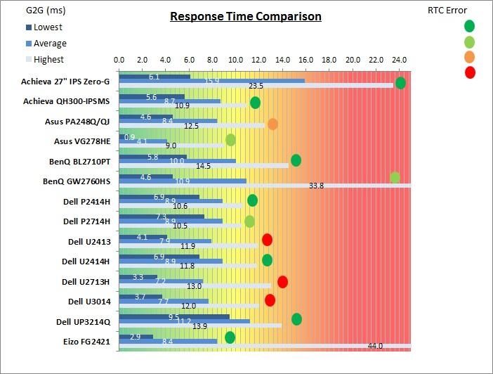 Tiempo de respuesta y factor de Overshoot (rtc) del Dell Ultrasharp U2414H