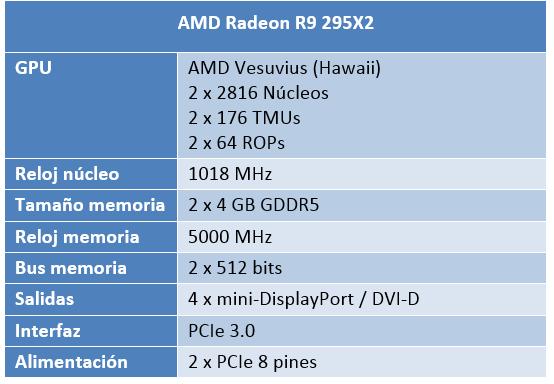 Gizlogic_Mejores gráficas GTA V_AMD-Radeon-R9-295X2-Especificaciones1