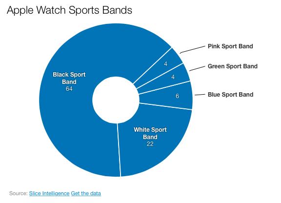 La firma Slice Intelligence ha sido la responsable de publicar las estadísticas del primer fin de semana de reservas del Apple Watch