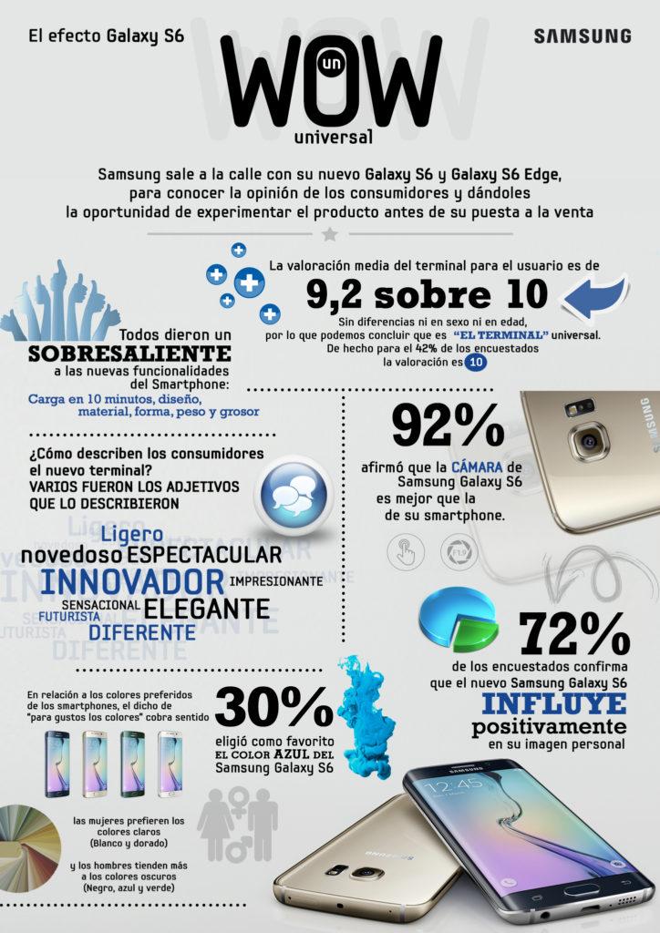 Samsung nos ha regalado esta infografía de sus nuevos Samsung Galaxy S6 y Samsung Galaxy S6 Edge