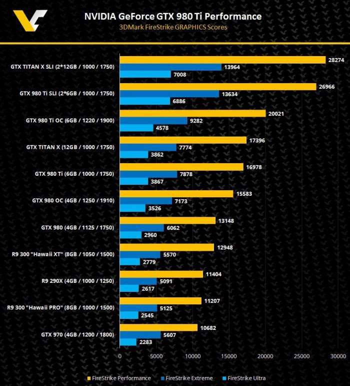 Gizlogic_NVIDIA-GeForce-GTX-980TIi-3DMark-FireStrike-rendimiento.jpg