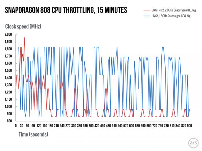 Gizlogic_Snapdragon-808-throttling.vs snapdragon 810