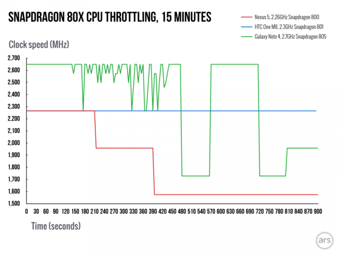 Gizlogic_Snapdragon-810-throttling_vs 801_805