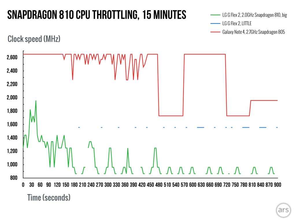 Gizlogic_Snapdragon-810-vs 805