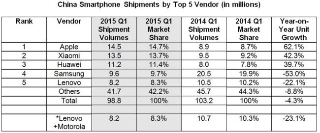 Mercado móvil chino 2