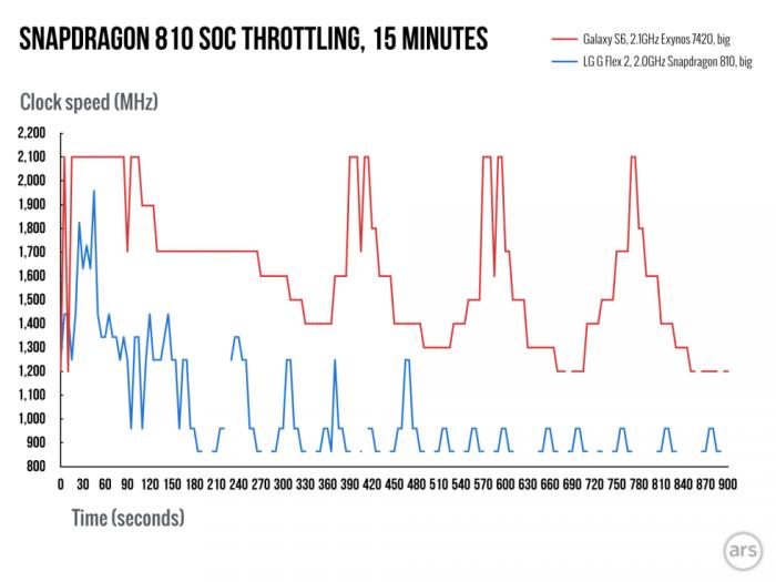 Snapdragon-810-throttling-vs Galaxy S6