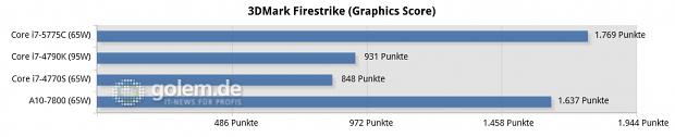 Gizlogic_-3dmark-firestrike-(graphics-score)-chart