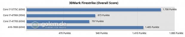 Gizlogic_-3dmark-firestrike-(overall-score)-chart