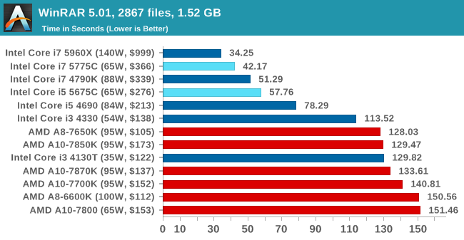 Gizlogic_Intel-Core-Broadwell-_die _Anandtech (1)