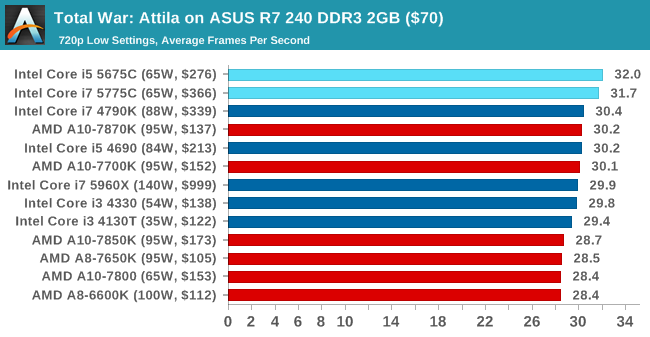 Gizlogic_Intel-Core-Broadwell-_die _Anandtech (8)