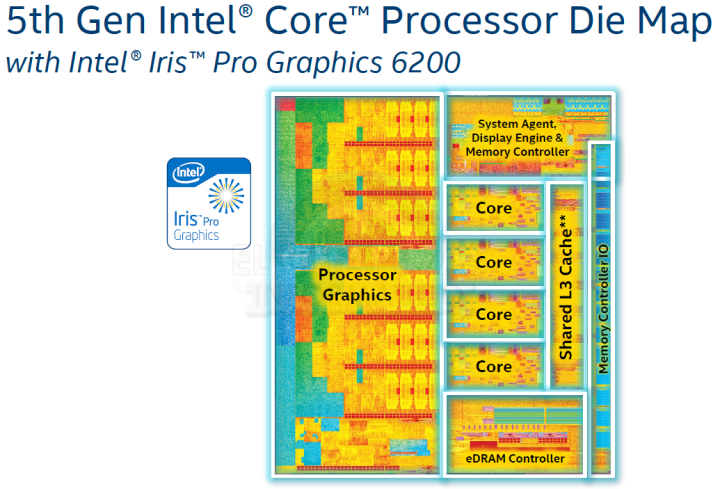Gizlogic_Intel-Core-Broadwell-_Intel Core i5-5675C e Intel Core i7-5775C