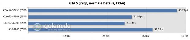Gizlogic_gta-5-(720p,-normale-details,-fxaa)-chart