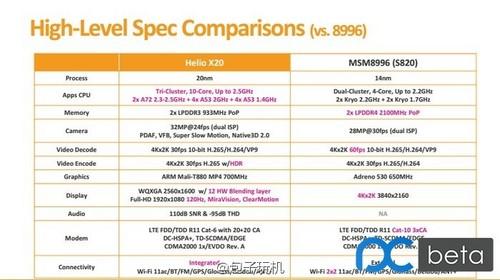 Cuadro comparativo del nuevo Snapdragon 820 frente al Helio X20 de Mediatek.