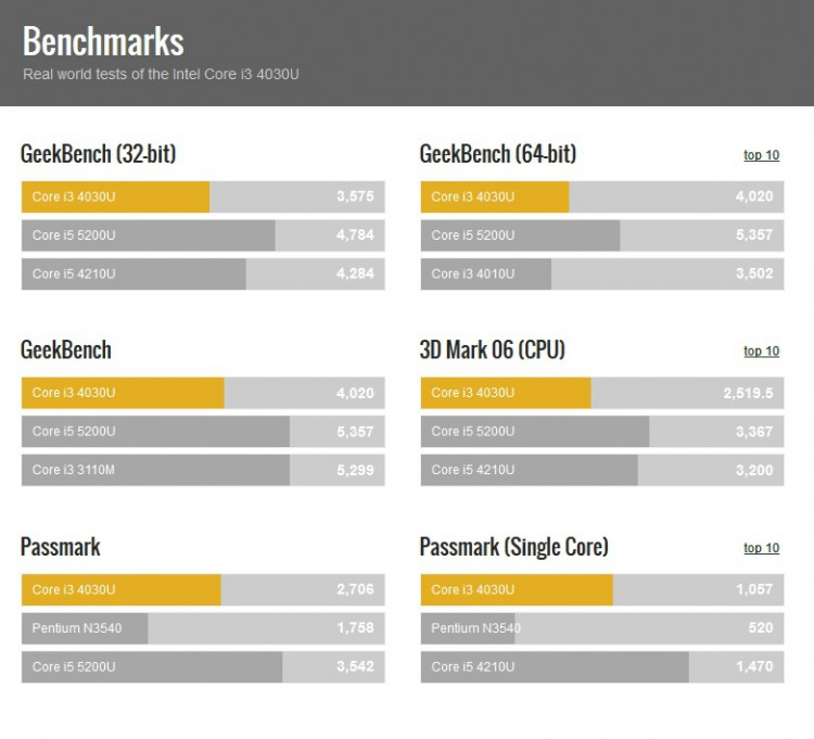 Gizlogic_benchmarks Asus X554LA-XX371H