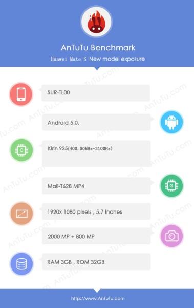 Gizlogic_Huawei-Mate-7S-AnTuTu