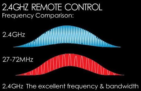 Gizlogic-Syma X5SW-frecuencia
