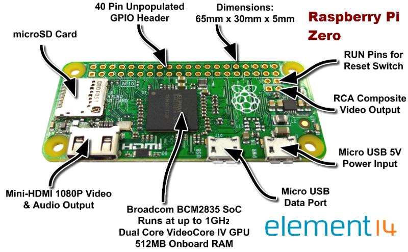 Salvo el Ethernet, el resto de las conexiones de la Raspberry Pi Zero son las mismas que encontramos en otras RPi, aunque de forma reducida.