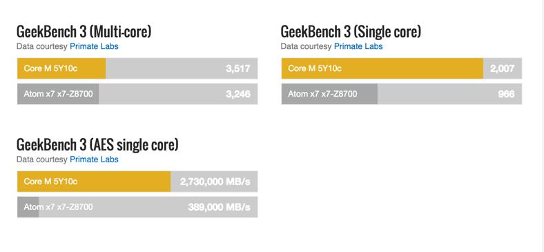 Cada núcleo del Core M, pese a funcionar con a una menor frecuencia consigue calcular muchos más datos.