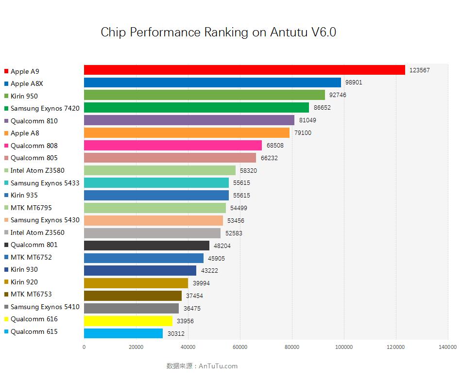 Gizlogic_Antutu 6.0_Ranking