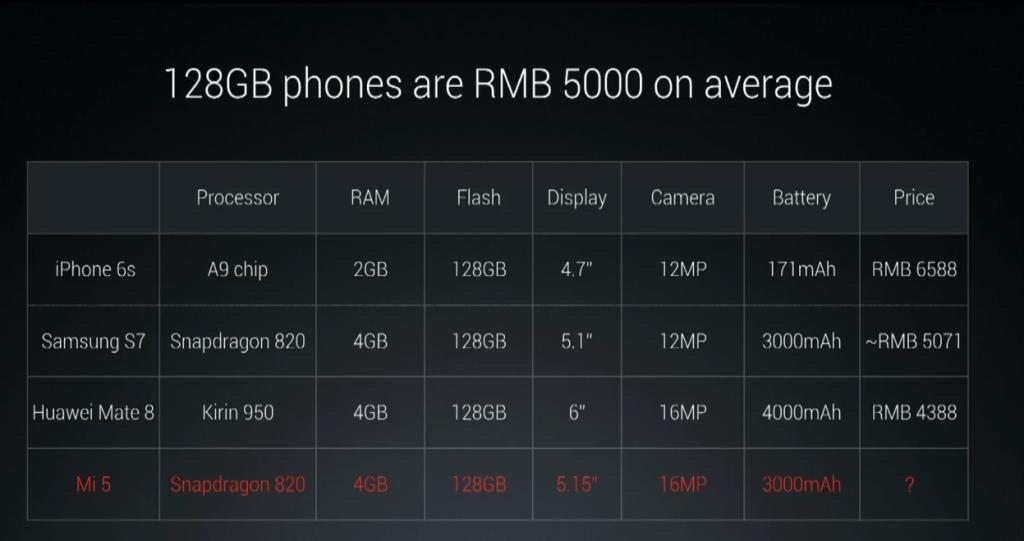 Gizlogic_ Xiaomi Mi 5-resumen (5)