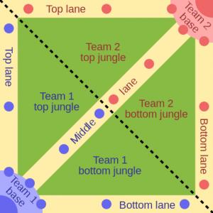Esta es la estructura de la mayoría de mapas de los MOBA.