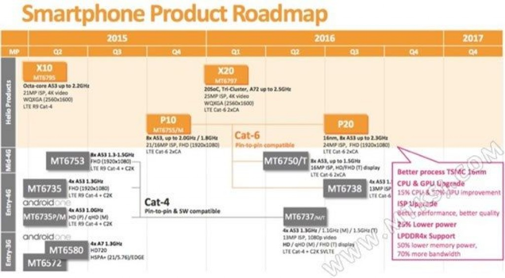 Gizlogic_mediatek-roadmap_soc más potente