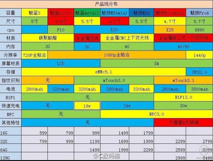 Gama Meizu 2016_Meizu Pro 6