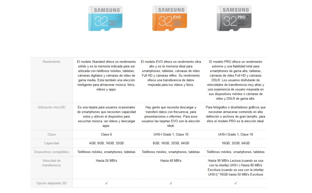 Gizlogic-Test de tarjetas Micro-SD-Clases samsung