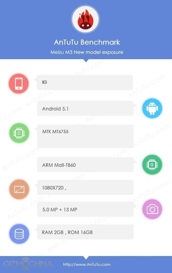 Antutu nos ha revelado mucha información sobre el Meizu M3.