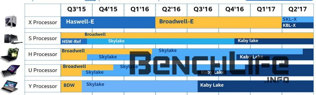 Gizlogic-Skylake-EX -Cannonlake-EX-Cannonlake-X-KabyLake-EX-Kabylake-X-Skylake-X
