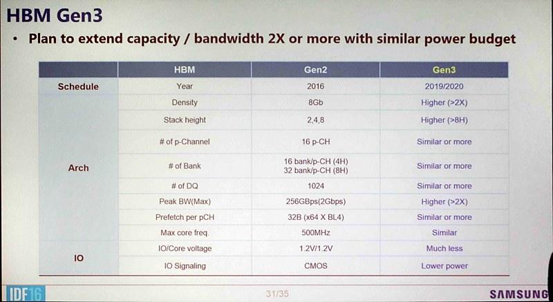 GDDR6-HBM3-DDR5