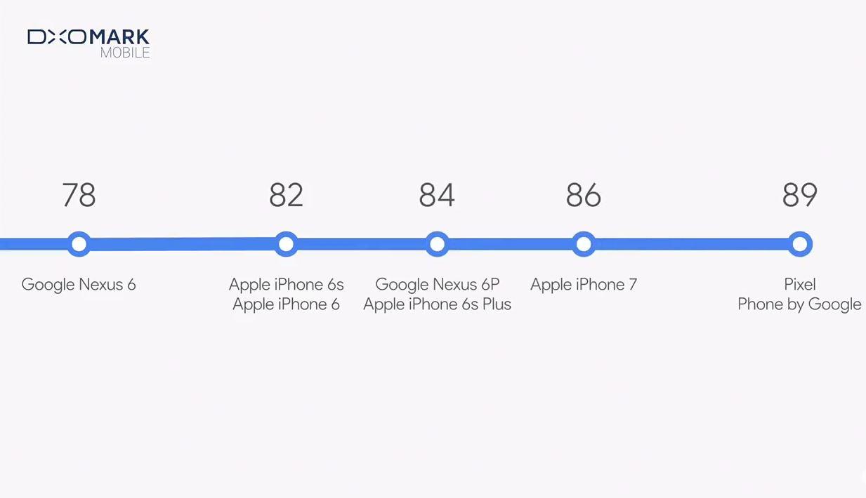Google Pixel camara comparación