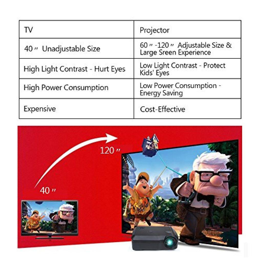 El Crenova XPE650 está pensado para usar con una pantalla de proyección de 60 a 120 pulgadas