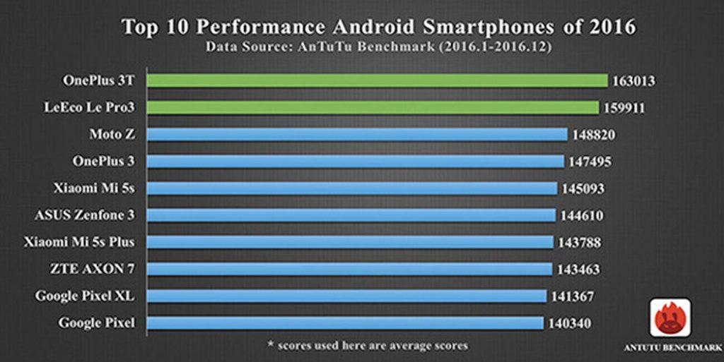 Smartphones mas potentes Android 2016