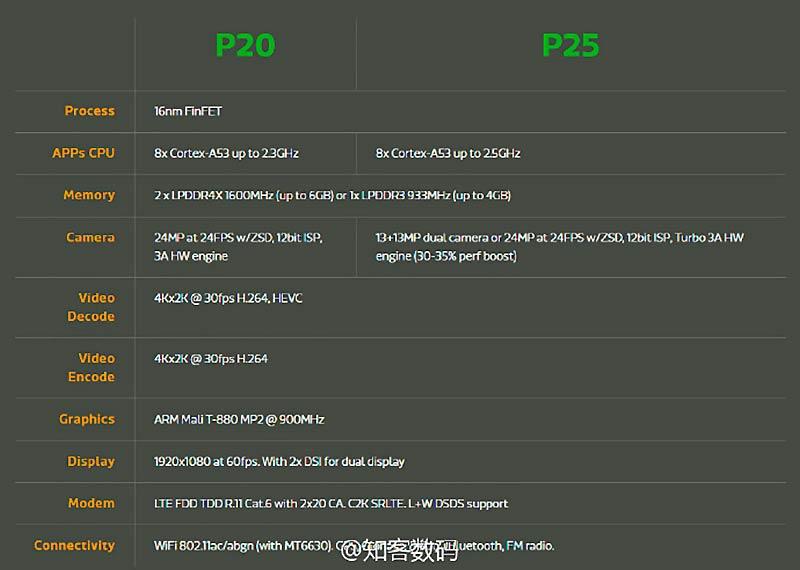 Helio P25 características