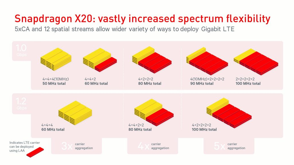 qualcomm snapdragon x20 lte