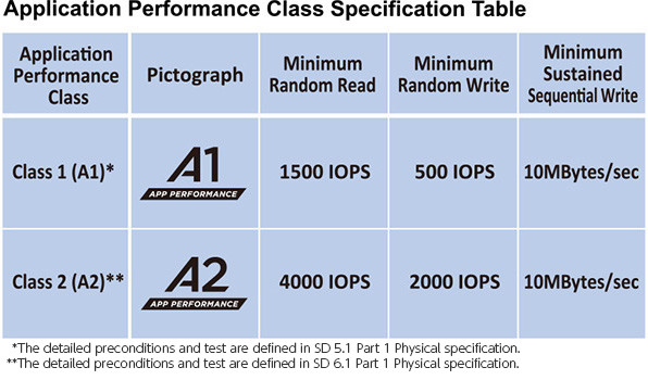 MicroSD A1 y A2