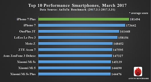 mejores smartphones de marzo rendimiento