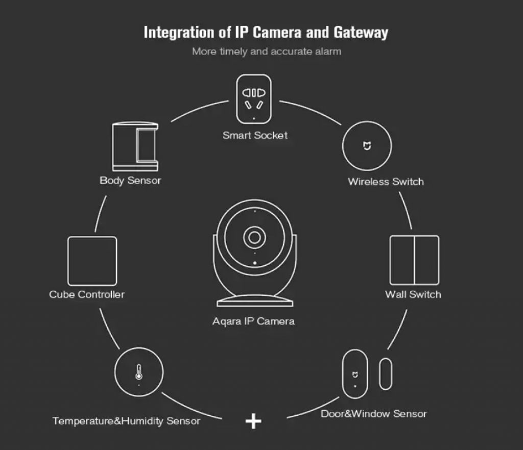 Cámara IP Xiaomi Aqara - Ecosistema