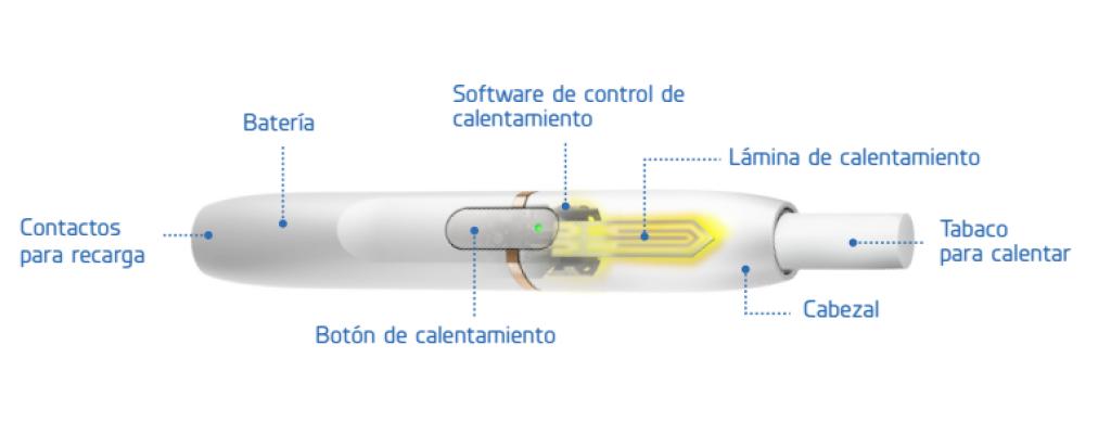 En esta imagen podemos ver todos los componentes de IQOS.