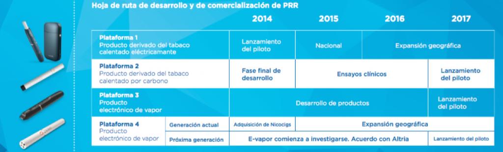 Hoja de ruta de los productos sin combustión de PMI. La plataforma 1 es la que se refiere a IQOS.