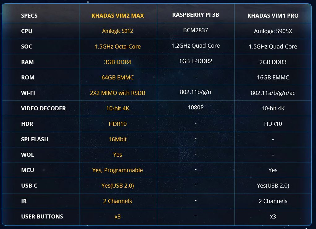 Khadas VIM2 Max
