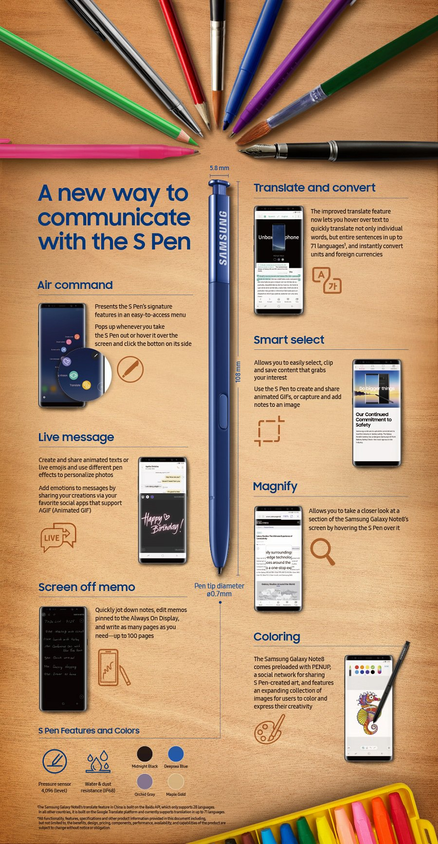 infografia del S Pen