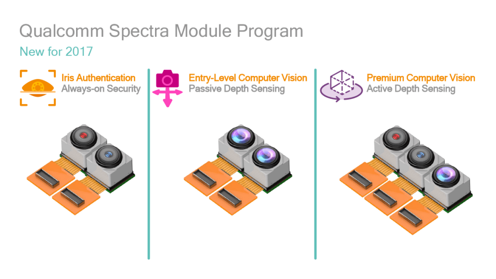qualcomm spectra 2018