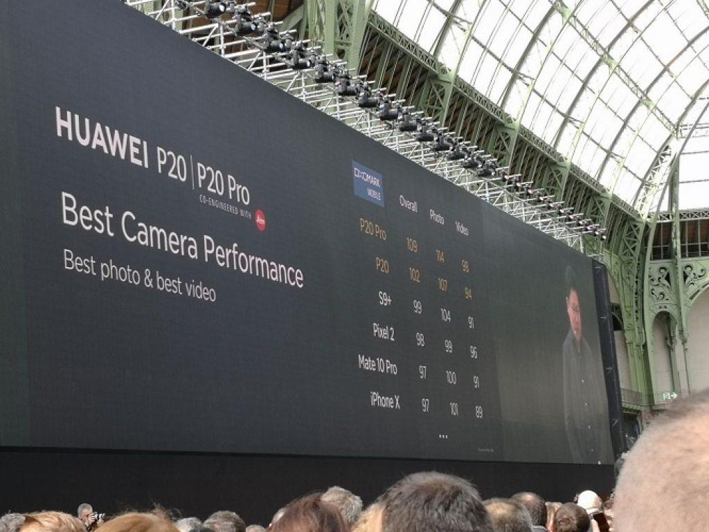 cámara del Huawei P20 Pro en DxOMark
