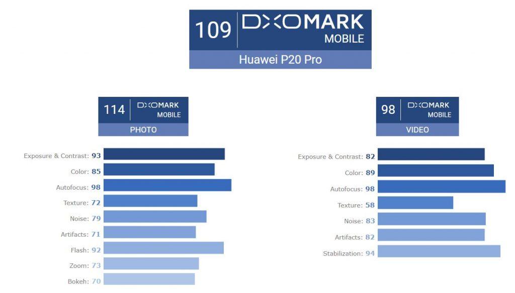 dxomark p20