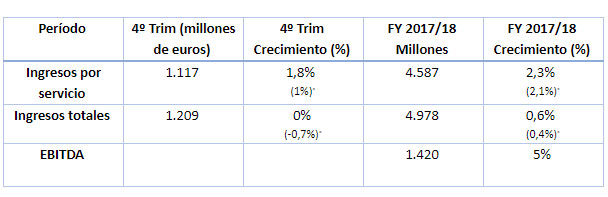 Vodafone España - Ingresos del año fiscal