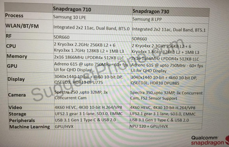 snapdragon 710 y snapdragon 730